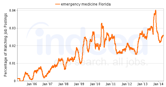 Chart of Emergency Medicine job growth in Florida